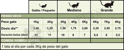 Tabla de dosificación de ZiwiPeak para gatos