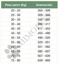 Tabla de dosificación de Arden Grange Adult Large Breed